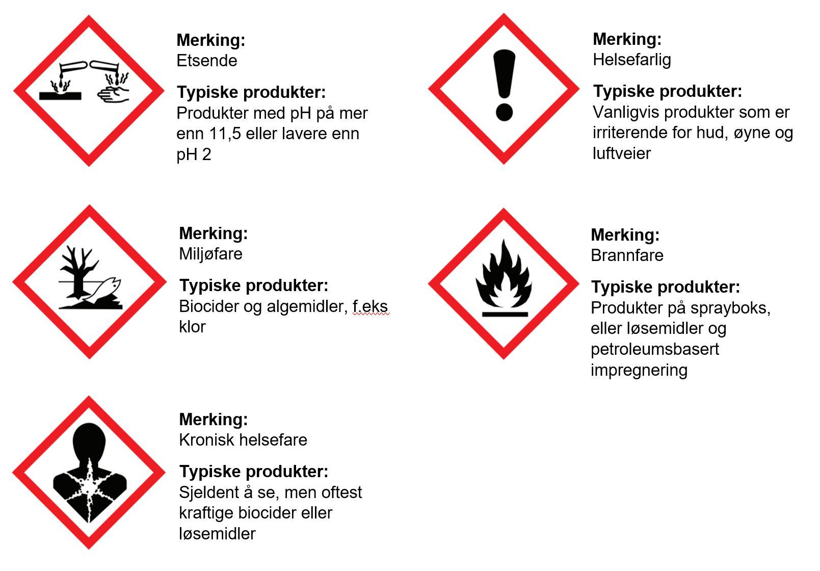 Vanlige faresymboler renholdsmidler.JPG